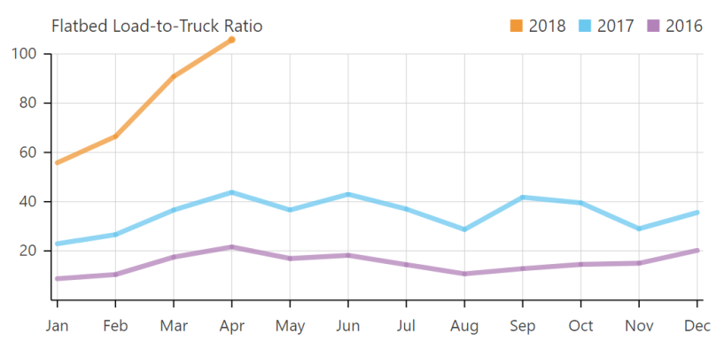 DAT's flatbed load-to-truck ratio highlights the dramatic rise in demand over the last two years.